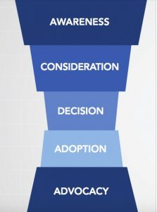 Effective Sales Funnel