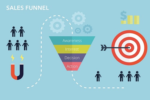 sales funnel for b2c